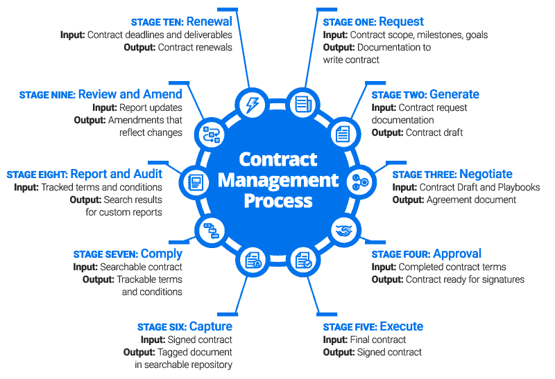 the network of contract management process