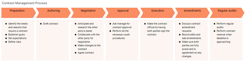 Contract management process, flow chart