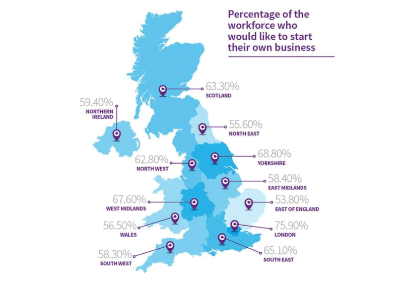 64% of Britain's Workforce Wants To Set Up Their Own Business