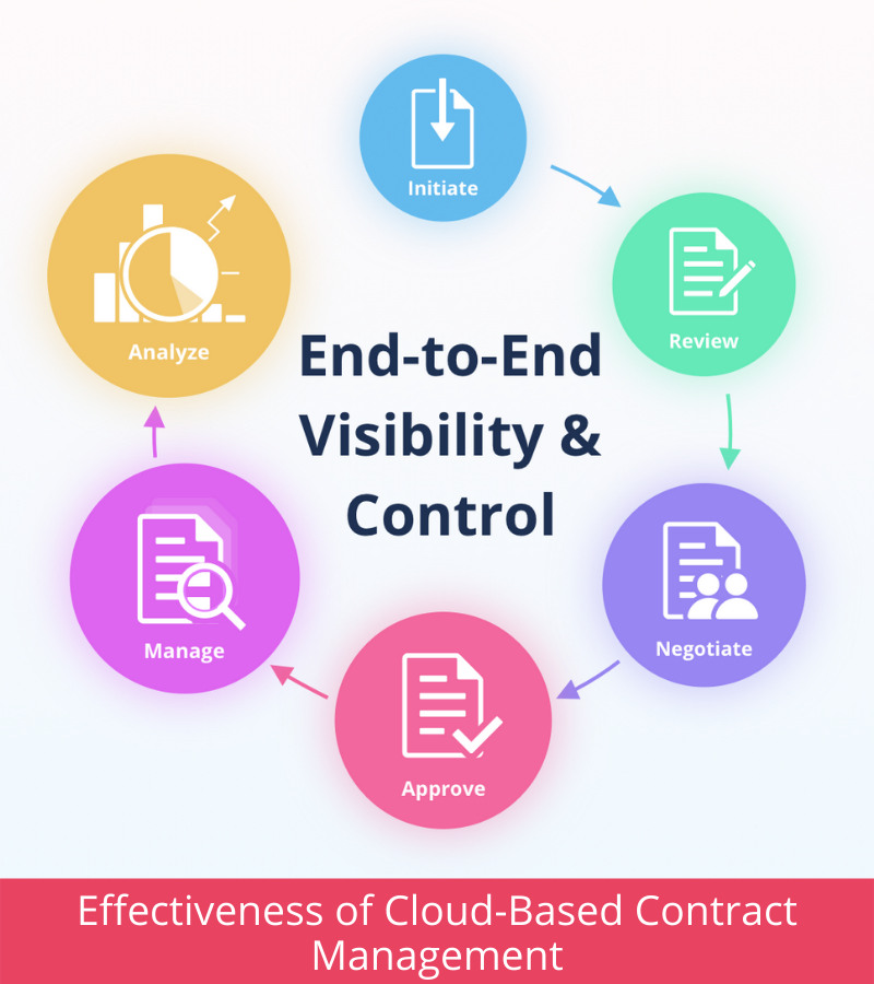 Effectiveness of Cloud-Based Contract Management