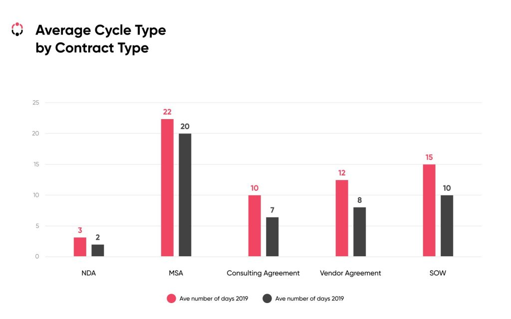 average cycle type by contract type