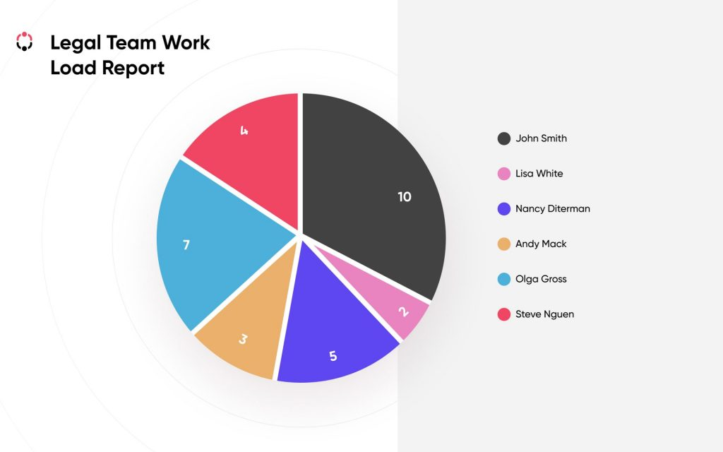 pie chart report in clm dashboard