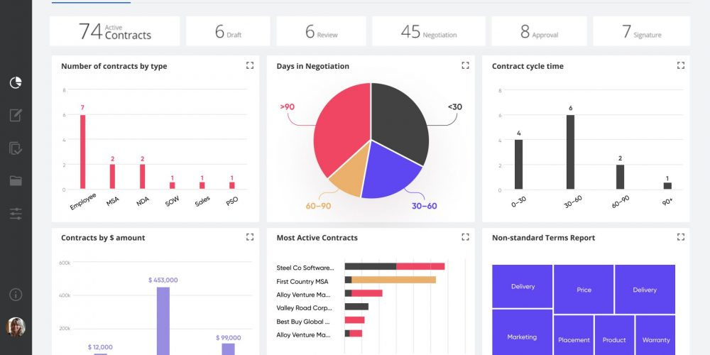Uplevel Your Executive Conversations With Customizable CLM Dashboards