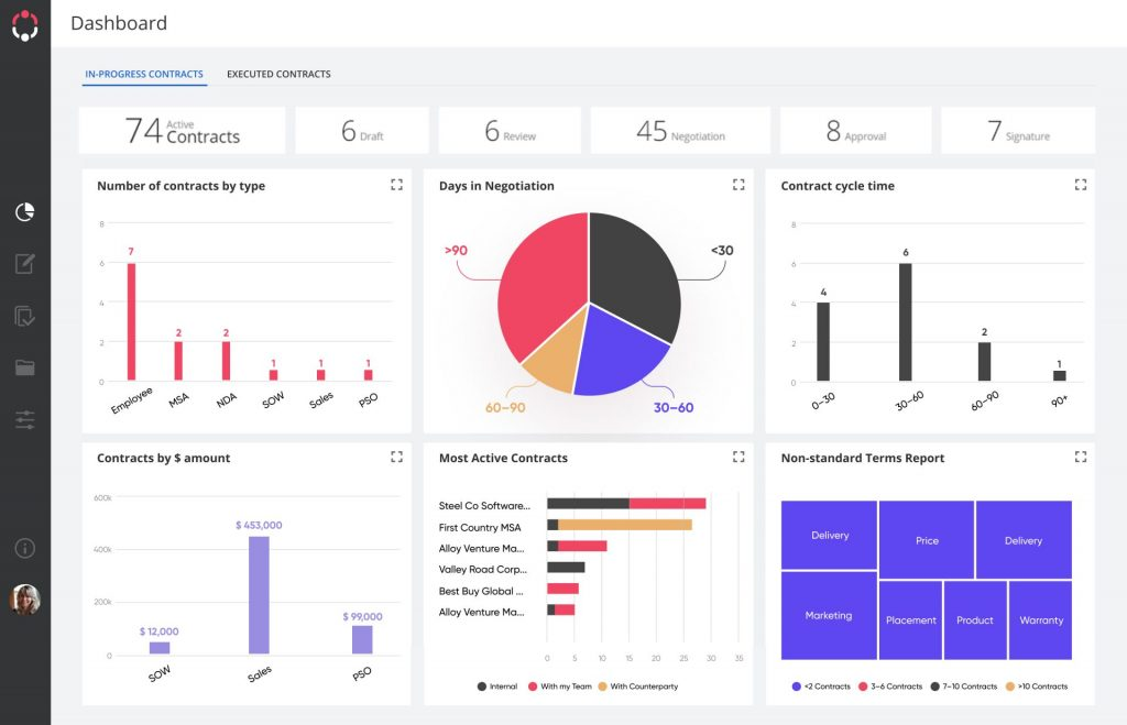 contract lifecycle management dashboard