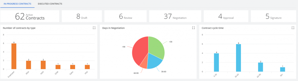 A dashboard of the Parley Pro CLM platform